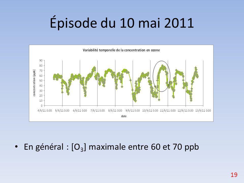 Épisode du 10 mai 2011 En général : [O3] maximale entre 60 et 70 ppb